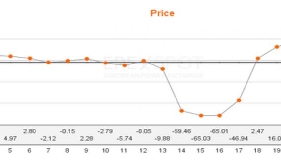 Almanya'da 4 günde 34 kere eksi fiyat oluştu.